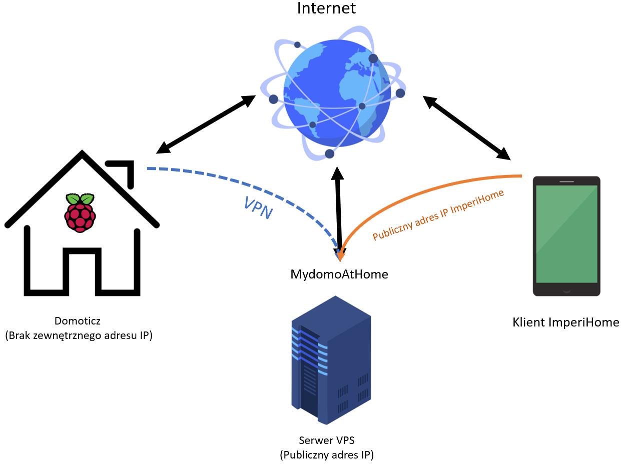 Sposób na Domoticza i Imperihome bez zewnętrznego IP